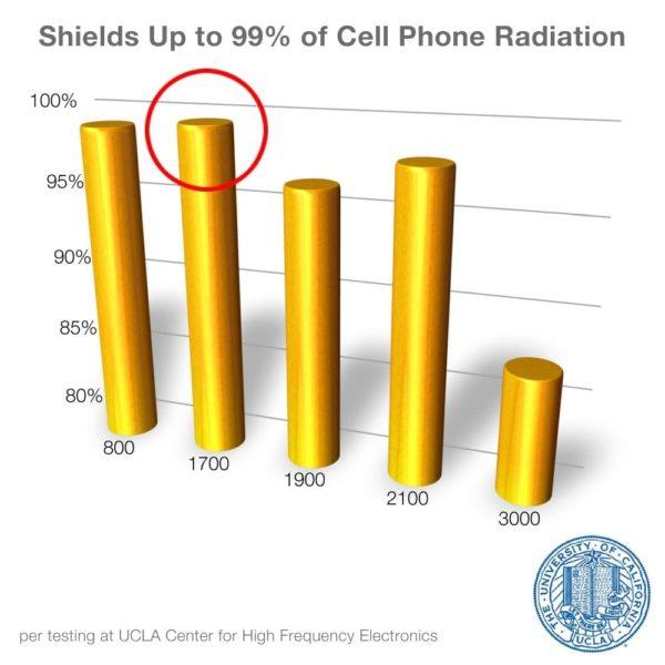 SYB Pocket Patch to Shield EMF Radiation