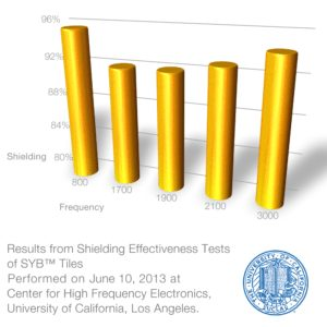 Tiles Shielding Effectiveness Test Results