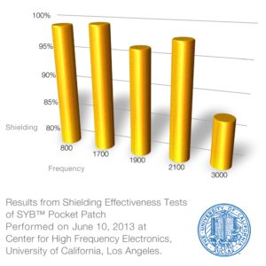 Pocket Patch Shielding Effectiveness Test Results