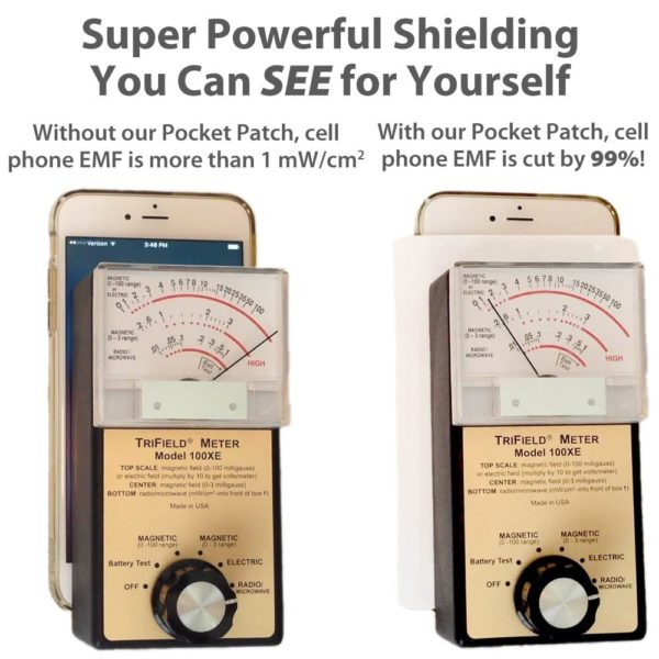 Shielding Effectiveness Test Results of the SYB Pocket Patch
