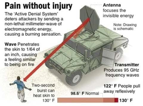 5G Health Risks Active Denial System (ADS)