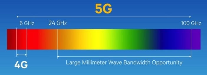 5G Millimeter Waves
