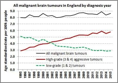 Aggressive Brain Tumors on the Rise