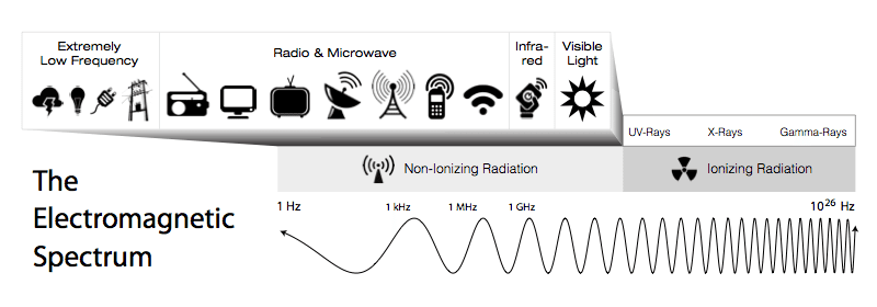 what is emf in simple words? electromagnetic spectrum diagram