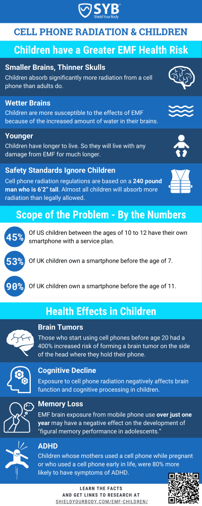 Featured Infographic: The Health Effects of EMF Radiation on Children