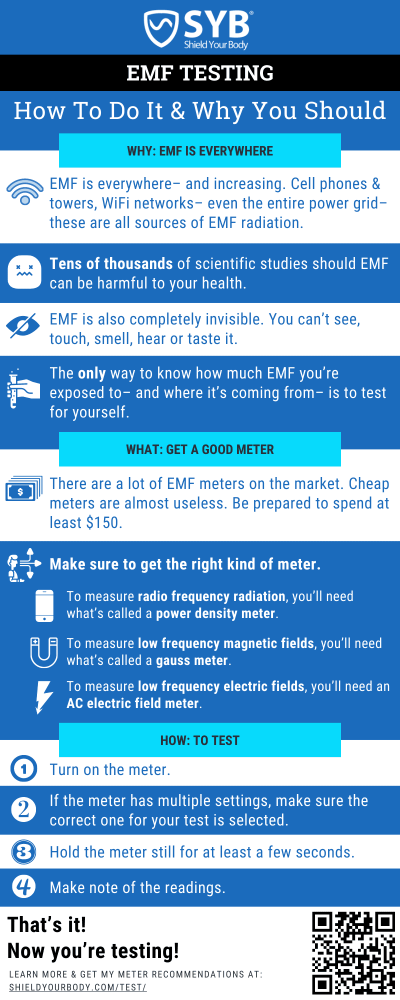 Infographic: What is EMF Testing & How to do it